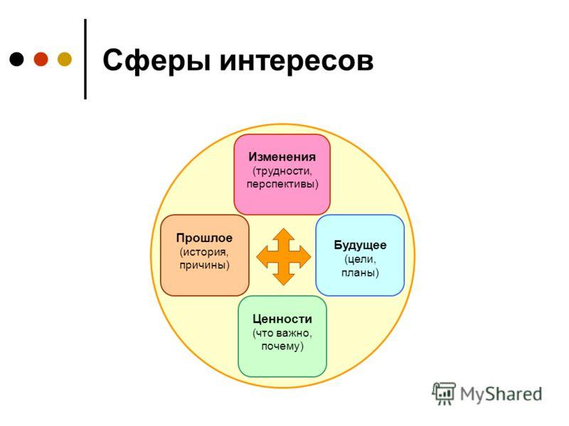 Сферы интересов Прошлое (история, причины) Изменения (трудности, перспективы) Ценности (что важно, почему) Будущее (цели, планы)