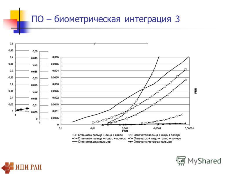 ПО – биометрическая интеграция 3