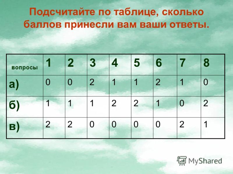 Подсчитайте по таблице, сколько баллов принесли вам ваши ответы. вопросы 12345678 а) 00211210 б) 11122102 в) 22000021
