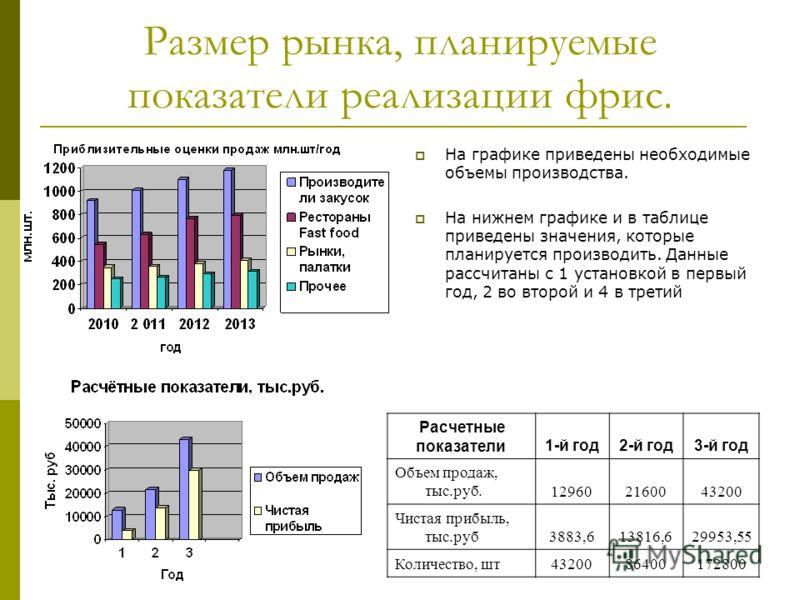 Размер рынка, планируемые показатели реализации фрис. На графике приведены необходимые объемы производства. На нижнем графике и в таблице приведены значения, которые планируется производить. Данные рассчитаны с 1 установкой в первый год, 2 во второй