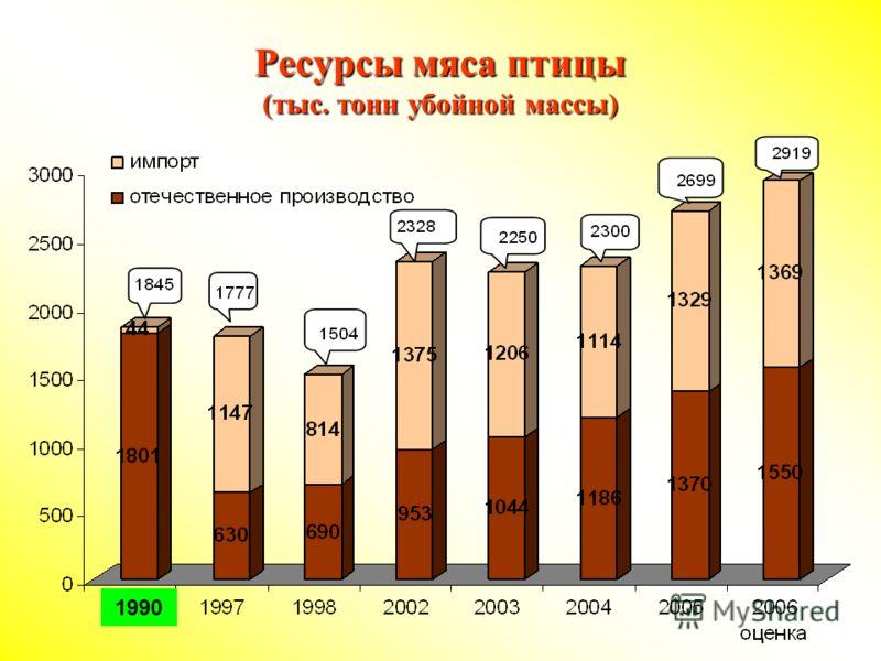 Ресурсы мяса птицы (тыс. тонн убойной массы) 1990