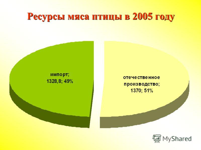Ресурсы мяса птицы в 2005 году