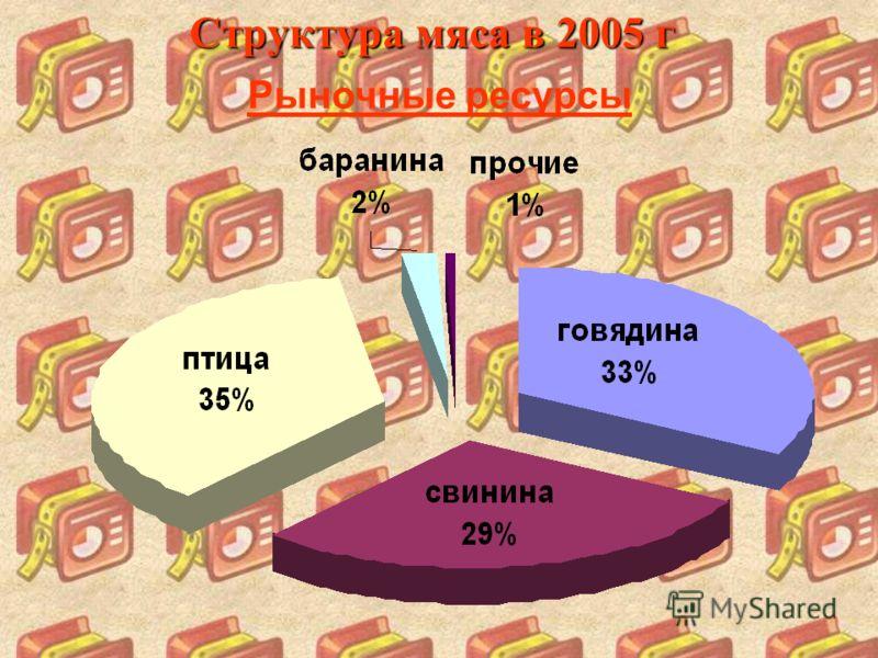 Структура мяса в 2005 г Рыночные ресурсы