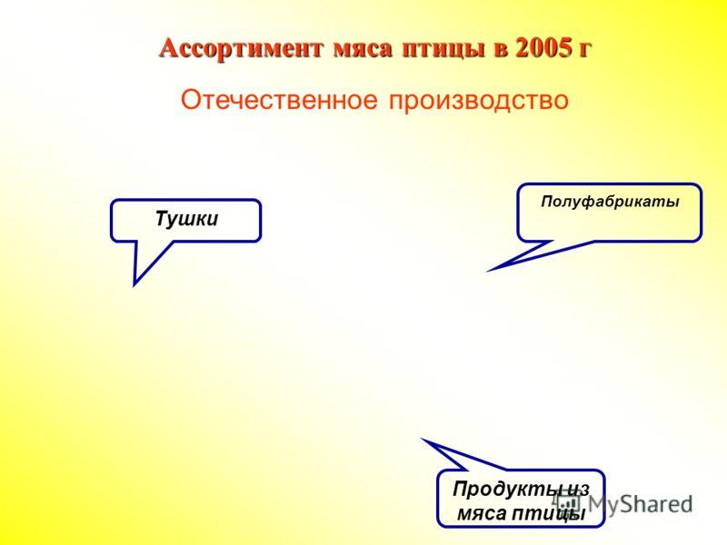Ассортимент мяса птицы в 2005 г Отечественное производство Продукты из мяса птицы Полуфабрикаты Тушки
