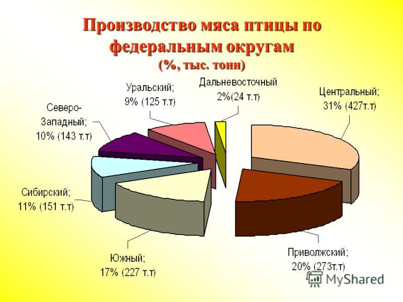 Производство мяса птицы по федеральным округам (%, тыс. тонн)