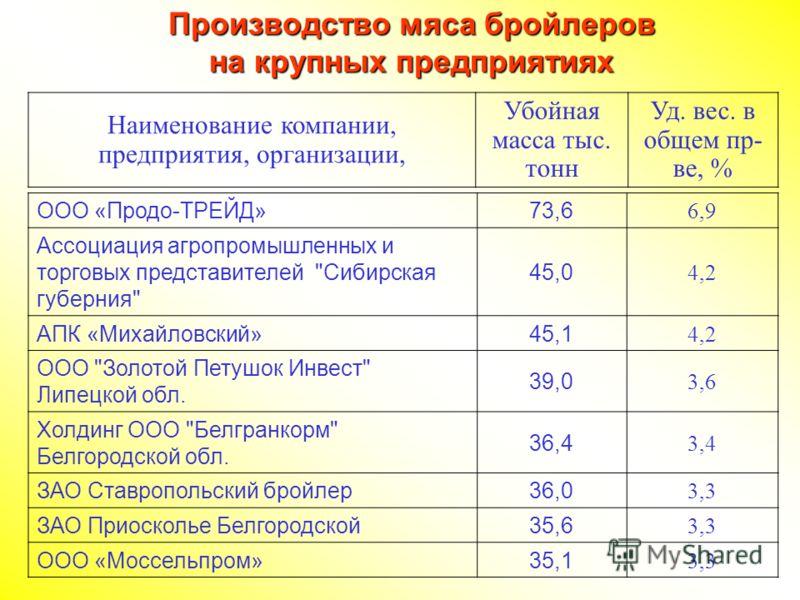 ООО «Продо-ТРЕЙД» 73,6 6,9 Ассоциация агропромышленных и торговых представителей