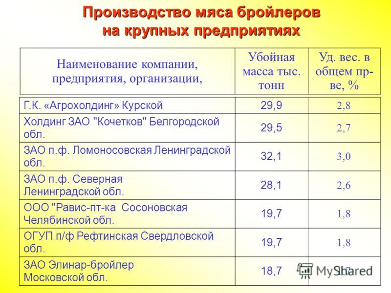 Г.К. «Агрохолдинг» Курской 29,9 2,8 Холдинг ЗАО