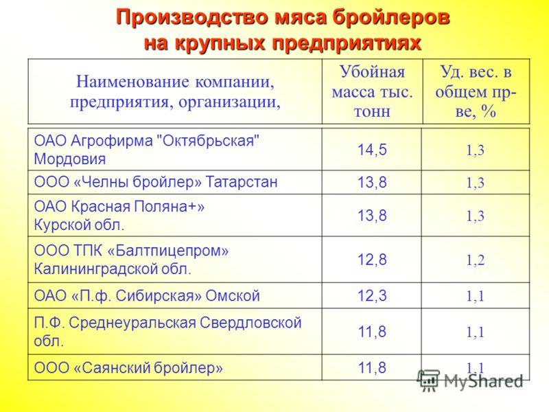 ОАО Агрофирма