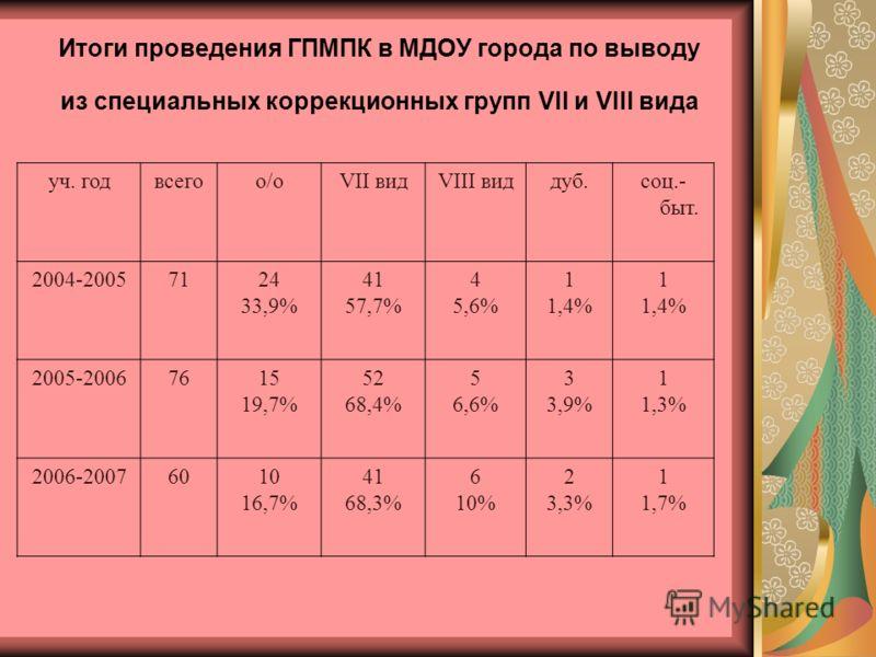 уч. годвсегоо/оVII видVIII виддуб.соц.- быт. 2004-20057124 33,9% 41 57,7% 4 5,6% 1 1,4% 1 1,4% 2005-20067615 19,7% 52 68,4% 5 6,6% 3 3,9% 1 1,3% 2006-20076010 16,7% 41 68,3% 6 10% 2 3,3% 1 1,7% Итоги проведения ГПМПК в МДОУ города по выводу из специа