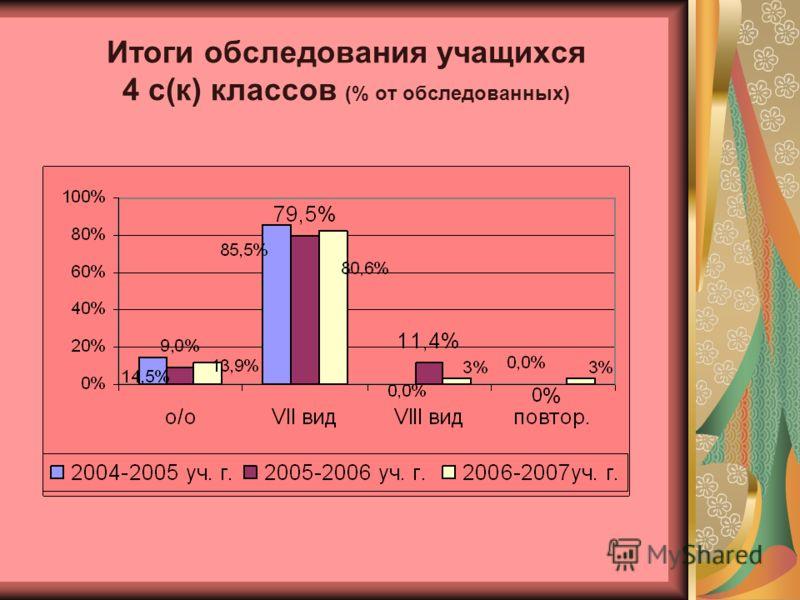 Итоги обследования учащихся 4 с(к) классов (% от обследованных)