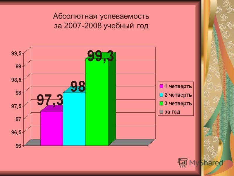 Абсолютная успеваемость за 2007-2008 учебный год