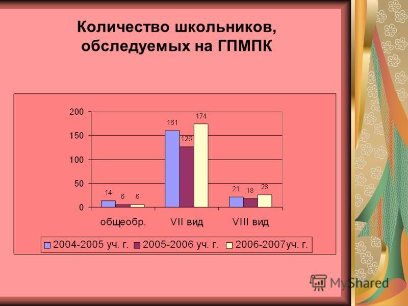 Количество школьников, обследуемых на ГПМПК
