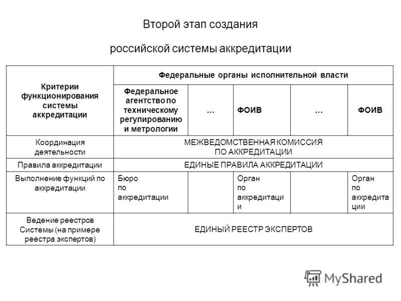 Второй этап создания российской системы аккредитации Критерии функционирования системы аккредитации Федеральные органы исполнительной власти Федеральное агентство по техническому регулированию и метрологии …ФОИВ… Координация деятельности МЕЖВЕДОМСТВЕ