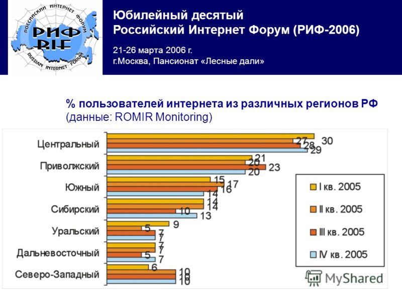 Юбилейный десятый Российский Интернет Форум (РИФ-2006) 21-26 марта 2006 г. г.Москва, Пансионат «Лесные дали» % пользователей интернета из различных регионов РФ (данные: ROMIR Monitoring)