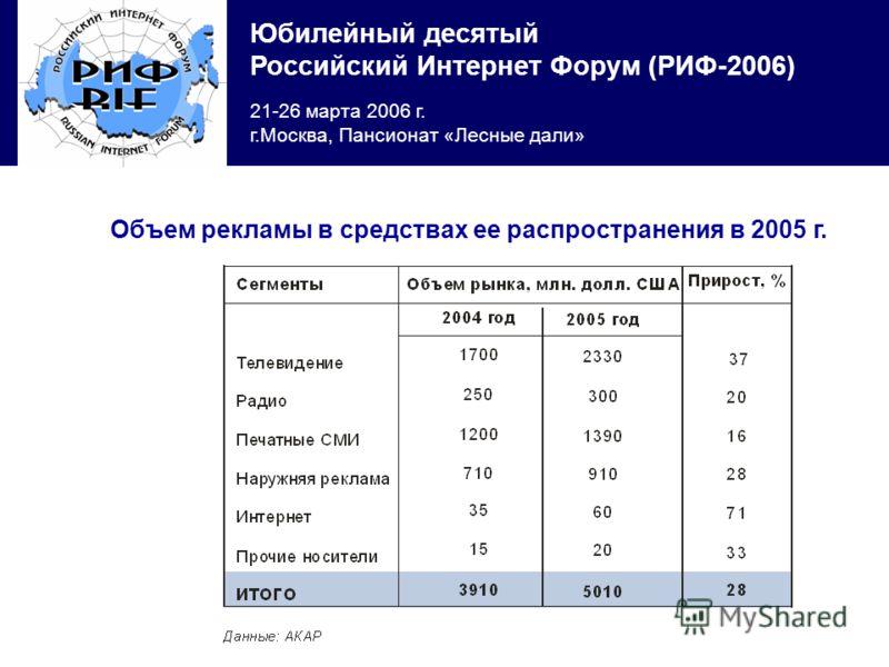 Юбилейный десятый Российский Интернет Форум (РИФ-2006) 21-26 марта 2006 г. г.Москва, Пансионат «Лесные дали» Объем рекламы в средствах ее распространения в 2005 г.