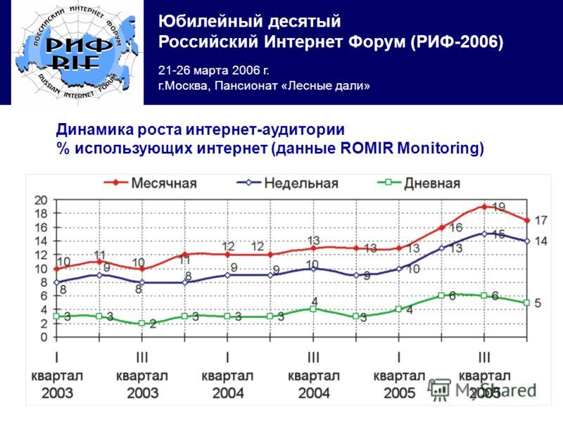 Юбилейный десятый Российский Интернет Форум (РИФ-2006) 21-26 марта 2006 г. г.Москва, Пансионат «Лесные дали» Динамика роста интернет-аудитории % использующих интернет (данные ROMIR Monitoring)