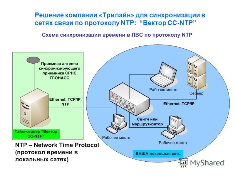Решение компании «Трилайн» для синхронизации в сетях связи по протоколу NTP: Вектор СС-NTP
