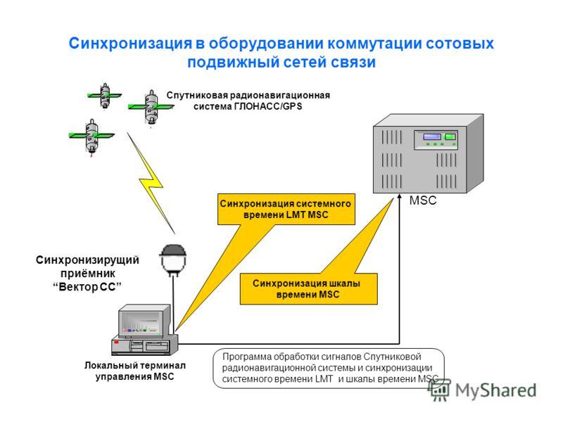 Синхронизация в оборудовании коммутации сотовых подвижный сетей связи MSC Программа обработки сигналов Спутниковой радионавигационной системы и синхронизации системного времени LMT и шкалы времени MSC Спутниковая радионавигационная система ГЛОНАСС/GP