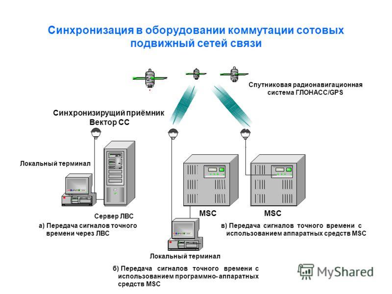 Синхронизация в оборудовании коммутации сотовых подвижный сетей связи