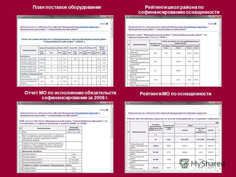 План поставок оборудованияРейтинги школ района по софинансированию оснащенности Отчет МО по исполнению обязательств софинансирования за 2008 г. Рейтинги МО по оснащенности