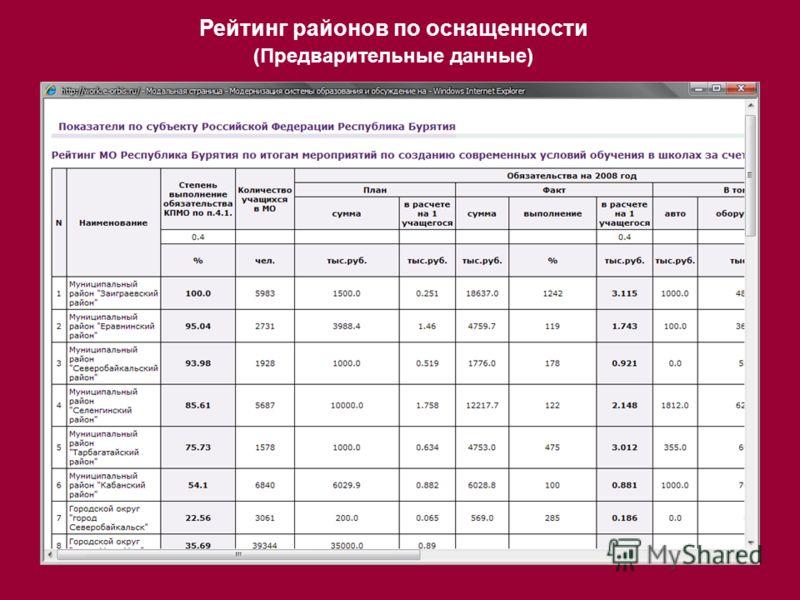 Рейтинг районов по оснащенности (Предварительные данные)