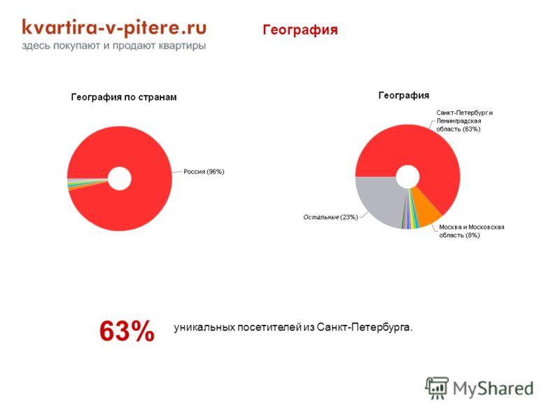 География 63% уникальных посетителей из Санкт-Петербурга.