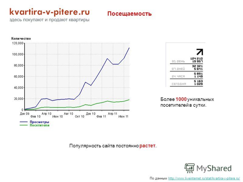 Посещаемость По данным http://www.liveinternet.ru/stat/kvartira-v-pitere.ru/http://www.liveinternet.ru/stat/kvartira-v-pitere.ru/ Популярность сайта постоянно растет. Более 1000 уникальных посетителей в сутки.