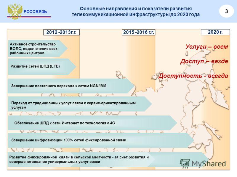 РОССВЯЗЬ СИСТЕМА ГОСУДАРСТВЕННОГО ПЛАНИРОВАНИЯ РАЗВИТИЯ ТЕЛЕКОММУНИКАЦИОННОЙ ИНФРАСТРУКТУРЫ ДО 2020 ГОДА Правительство Российской Федерации Стратегии социально-экономического развития регионов (раздел «Развитие ИКТ инфраструктуры») Государственные пр