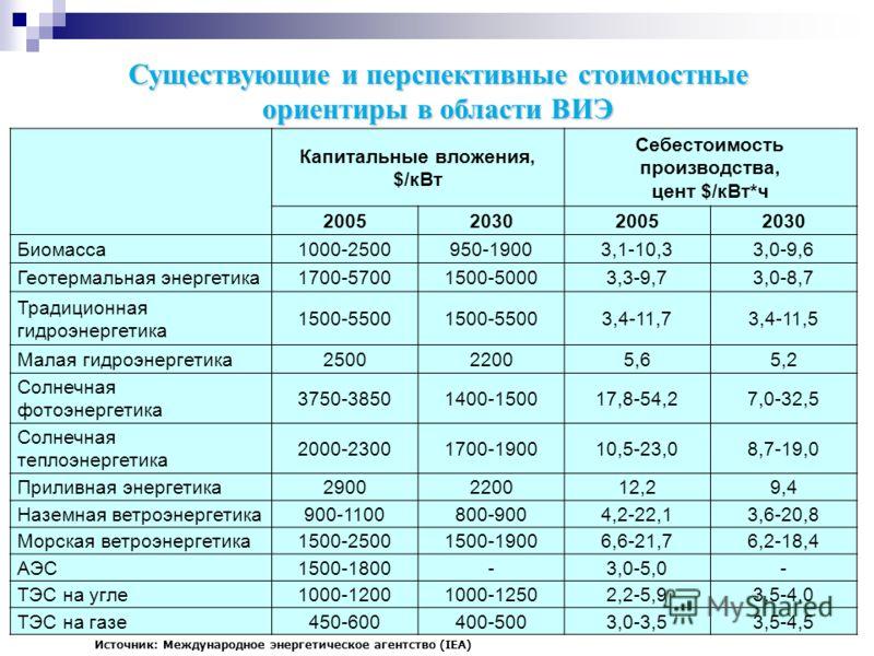 14 Существующие и перспективные стоимостные ориентиры в области ВИЭ Капитальные вложения, $/кВт Себестоимость производства, цент $/кВт*ч 2005203020052030 Биомасса1000-2500950-19003,1-10,33,0-9,6 Геотермальная энергетика1700-57001500-50003,3-9,73,0-8,