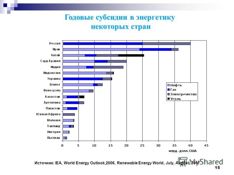 15 Годовые субсидии в энергетику некоторых стран Источник: IEA, World Energy Outlook,2006, Renewable Energy World, July, August, 2007
