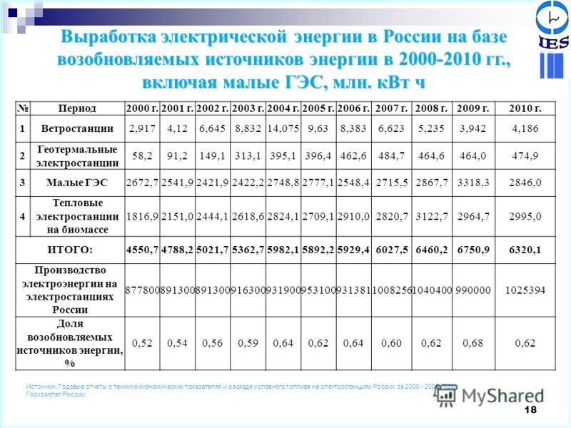 18 Выработка электрической энергии в России на базе возобновляемых источников энергии в 2000-2010 гг., включая малые ГЭС, млн. кВт ч Период2000 г.2001 г.2002 г.2003 г.2004 г.2005 г.2006 г.2007 г.2008 г.2009 г.2010 г. 1Ветростанции2,9174,126,6458,8321