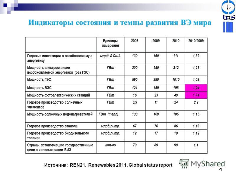 4 Источник: REN21. Renewables 2011. Global status report Индикаторы состояния и темпы развития ВЭ мира