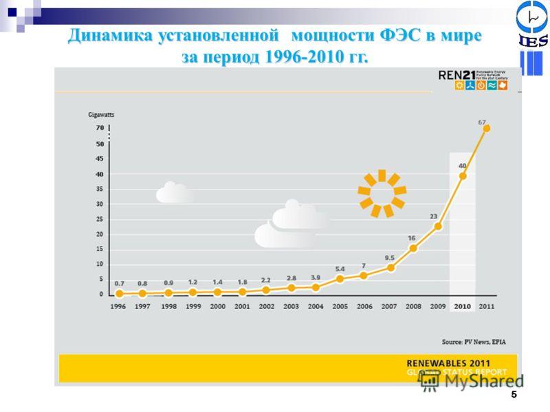 5 Динамика установленной мощности ФЭС в мире за период 1996-2010 гг.