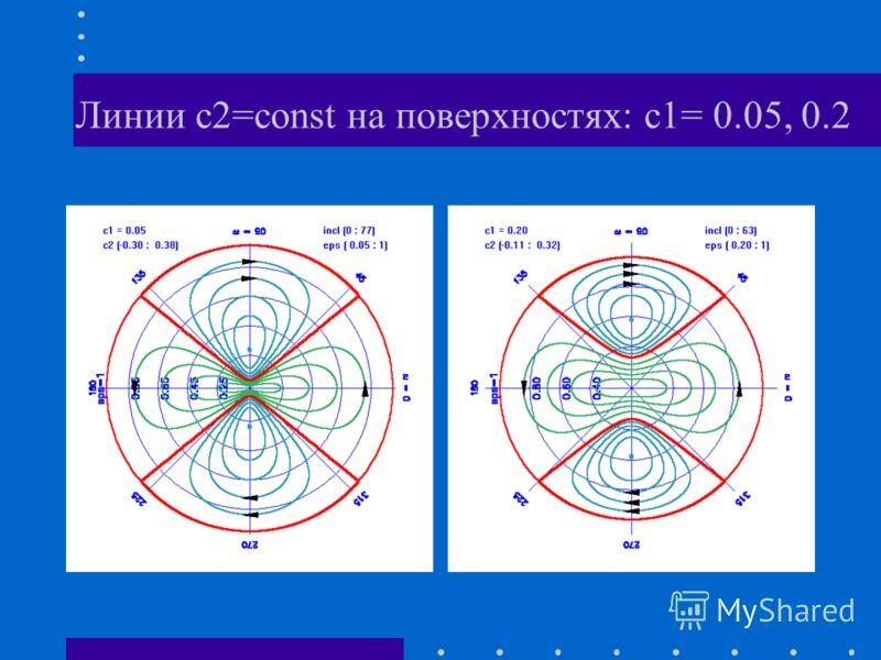 Линии с2=const на поверхностях: с1= 0.05, 0.2