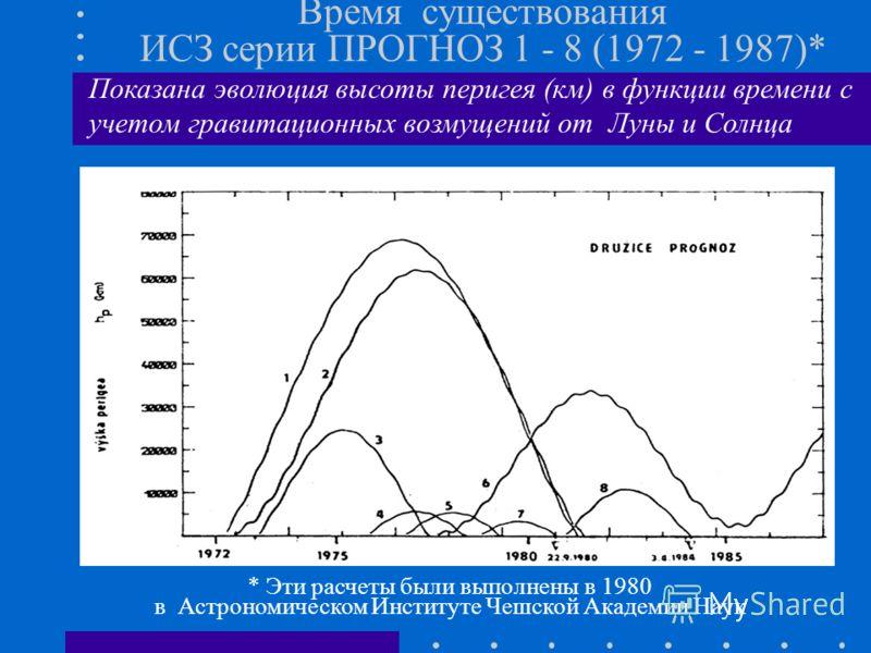 Время существования ИСЗ серии ПРОГНОЗ 1 - 8 (1972 - 1987)* * Эти расчеты были выполнены в 1980 в Астрономическом Институте Чешской Академии Наук Показана эволюция высоты перигея (км) в функции времени с учетом гравитационных возмущений от Луны и Солн