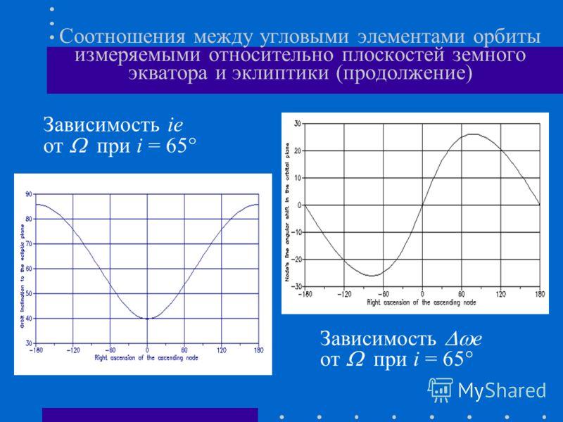 Соотношения между угловыми элементами орбиты измеряемыми относительно плоскостей земного экватора и эклиптики (продолжение) Зависимость ie от при i = 65 Зависимость e от при i = 65