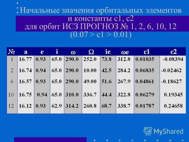 Начальные значения орбитальных элементов и константы с1, с2 для орбит ИСЗ ПРОГНОЗ 1, 2, 6, 10, 12 (0.07 > c1 > 0.01)