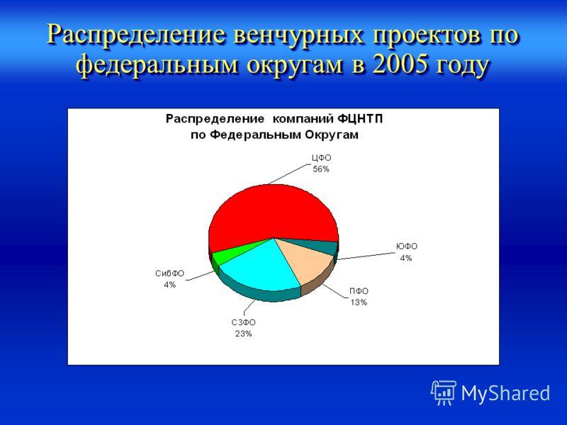 Распределение венчурных проектов по федеральным округам в 2005 году