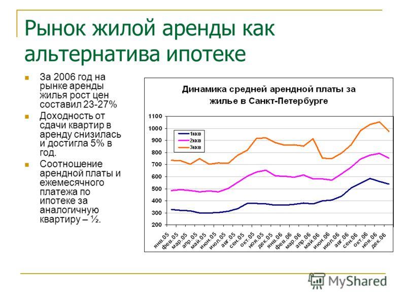 Рынок жилой аренды как альтернатива ипотеке За 2006 год на рынке аренды жилья рост цен составил 23-27% Доходность от сдачи квартир в аренду снизилась и достигла 5% в год. Соотношение арендной платы и ежемесячного платежа по ипотеке за аналогичную ква
