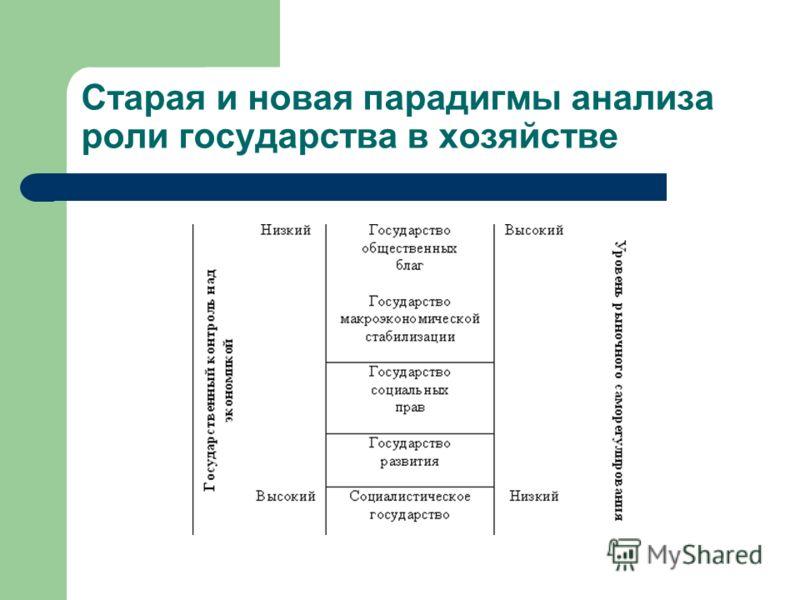 Старая и новая парадигмы анализа роли государства в хозяйстве