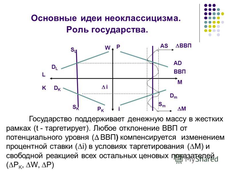 Основные идеи неоклассицизма. Роль государства. SLSL DLDL DKDK SKSK L K BBП AS AD M DmDm i SmSm iPKPK W P Государство поддерживает денежную массу в жестких рамках (t - таргетирует). Любое отклонение ВВП от потенциального уровня ( ВВП) компенсируется