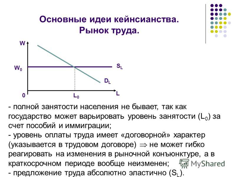 Основные идеи кейнсианства. Рынок труда. W 0 W0W0 SLSL DLDL L0L0 L - полной занятости населения не бывает, так как государство может варьировать уровень занятости (L 0 ) за счет пособий и иммиграции; - уровень оплаты труда имеет «договорной» характер