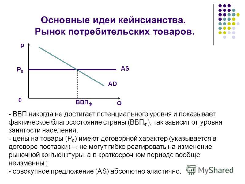 Основные идеи кейнсианства. Рынок потребительских товаров. p 0 P0P0 AS AD ВВП ф Q - ВВП никогда не достигает потенциального уровня и показывает фактическое благосостояние страны (ВВП Ф ), так зависит от уровня занятости населения; - цены на товары (Р