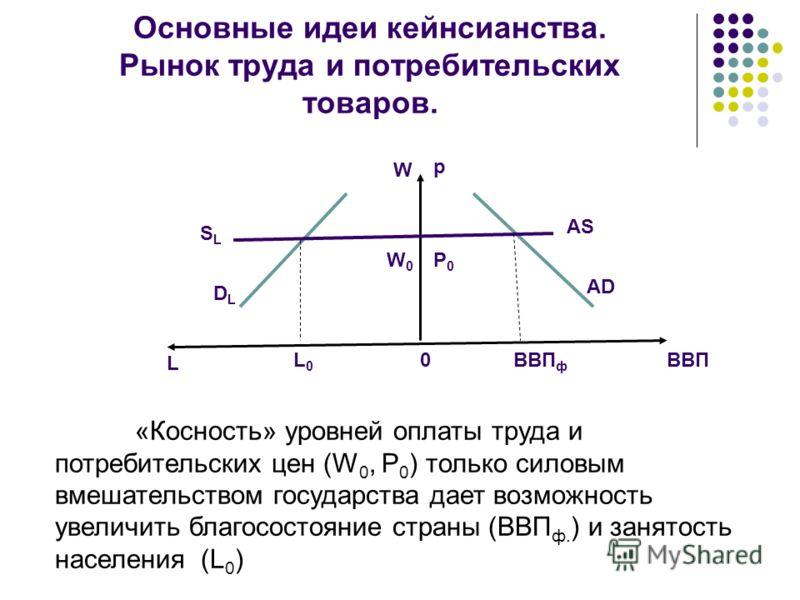 Основные идеи кейнсианства. Рынок труда и потребительских товаров. AS AD p P0P0 ВВП ф ВВП0 W W0W0 SLSL DLDL L0L0 L «Косность» уровней оплаты труда и потребительских цен (W 0, Р 0 ) только силовым вмешательством государства дает возможность увеличить