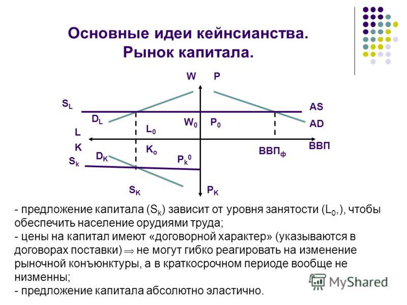 Основные идеи кейнсианства. Рынок капитала. SLSL DLDL DKDK SKSK L K BBП L0L0 KoKo W0W0 P0P0 AS AD ВВП ф - предложение капитала (S k ) зависит от уровня занятости (L 0,), чтобы обеспечить население орудиями труда; - цены на капитал имеют «договорной х