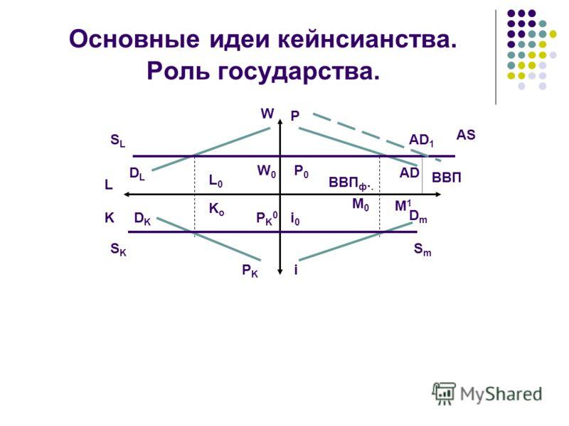 Основные идеи кейнсианства. Роль государства. SLSL DLDL DKDK SKSK L K BBП W0W0 P0P0 AS AD ВВП ф.. M1M1 M0M0 DmDm i0i0 SmSm iPKPK PK0PK0 W P L0L0 KoKo AD 1