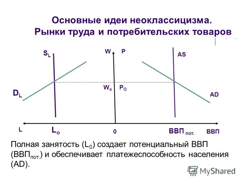 Основные идеи неоклассицизма. Рынки труда и потребительских товаров SLSL AS L ВВП DLDL AD W WoWo P POPO LoLo ВВП пот. 0 Полная занятость (L 0 ) создает потенциальный ВВП (ВВП пот. ) и обеспечивает платежеспособность населения (AD).