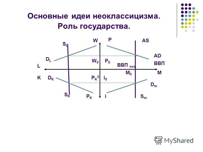 Основные идеи неоклассицизма. Роль государства. SLSL DLDL DKDK SKSK L K BBП W0W0 P0P0 AS AD ВВП пот. MM0M0 DmDm i0i0 SmSm iPKPK PK0PK0 W P