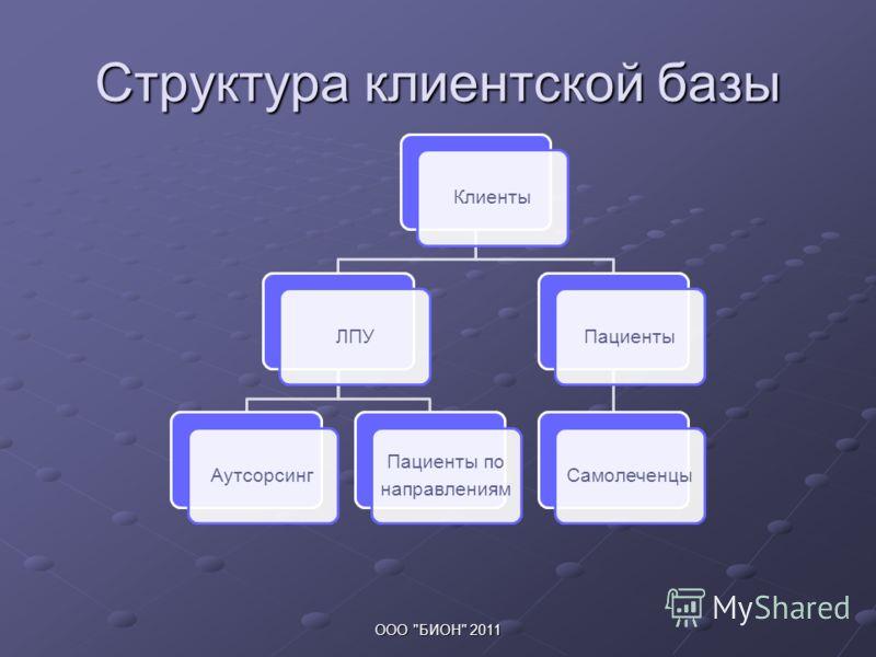 Структура клиентской базы КлиентыЛПУАутсорсинг Пациенты по направлениям ПациентыСамолеченцы ООО БИОН 2011