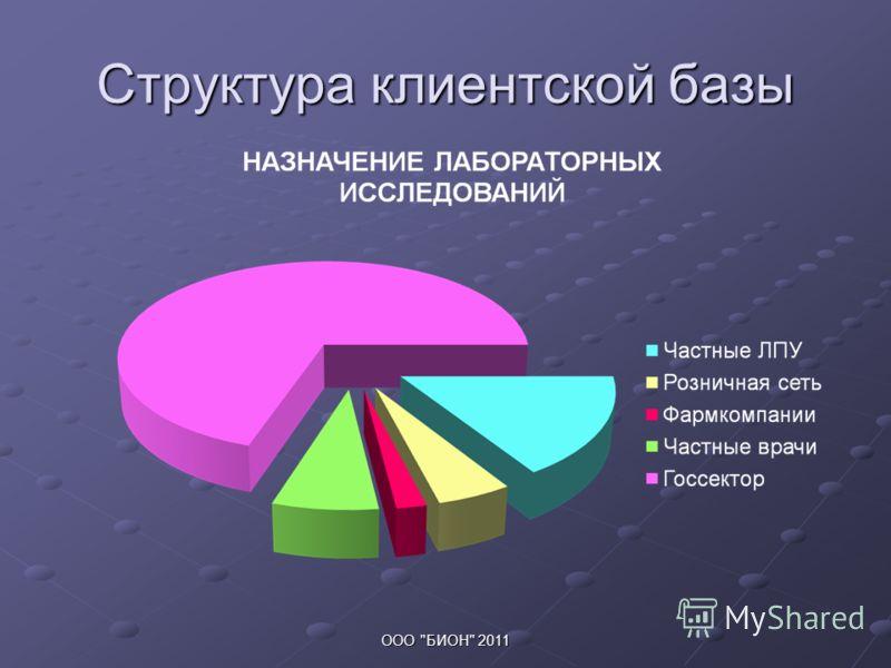 Структура клиентской базы ООО БИОН 2011